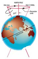 Precession of the Equinoxes image